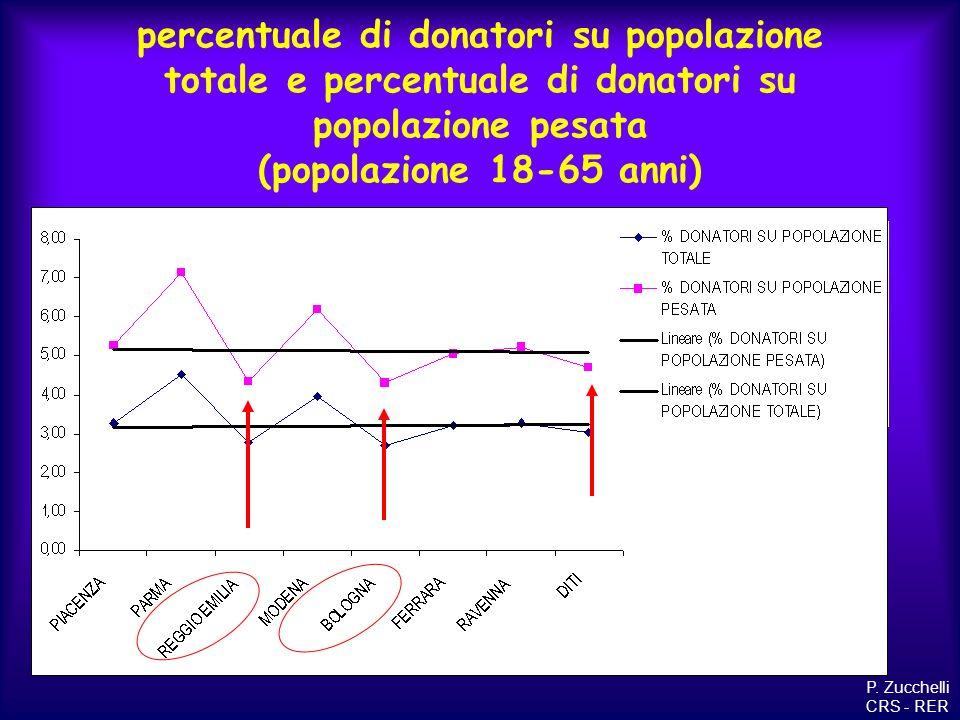 percentuale di donatori su popolazione totale e percentuale di donatori su popolazione pesata (popolazione 18-65 anni)