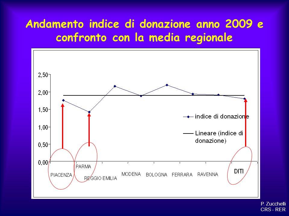 Andamento indice di donazione anno 2009 e confronto con la media regionale