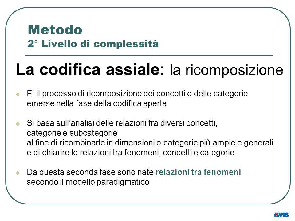 Metodo 2° Livello di complessità