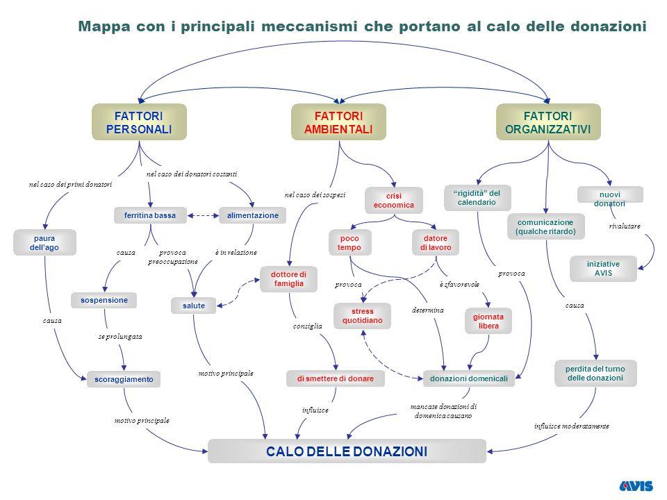 Mappa con i principali meccanismi che portano al calo delle donazioni
