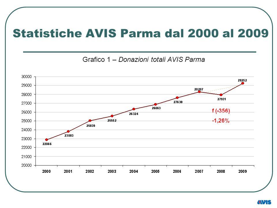Statistiche AVIS Parma dal 2000 al 2009