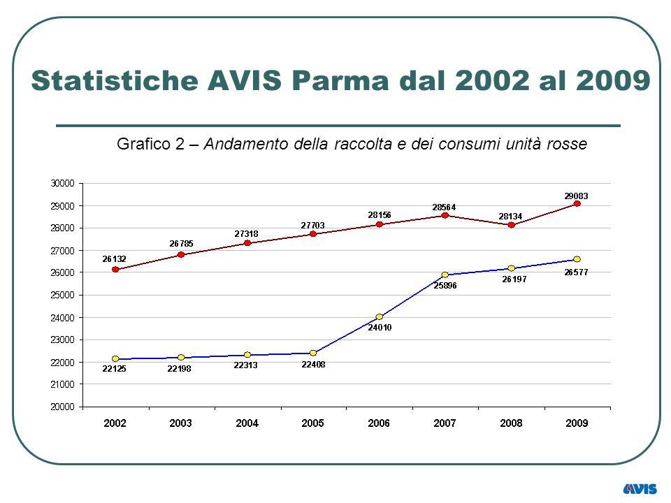 Statistiche AVIS Parma dal 2002 al 2009