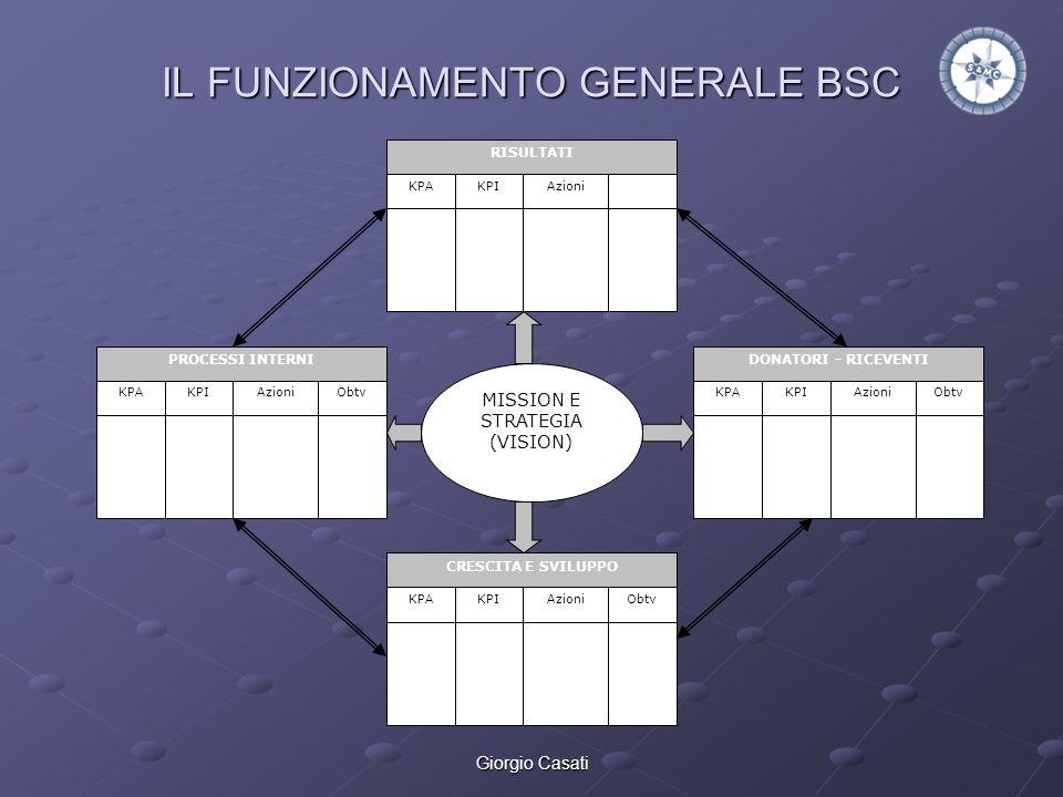 IL FUNZIONAMENTO GENERALE BSC