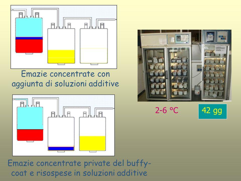 Emazie concentrate con aggiunta di soluzioni additive