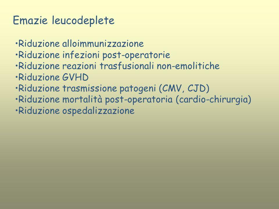 Emazie leucodeplete Riduzione alloimmunizzazione