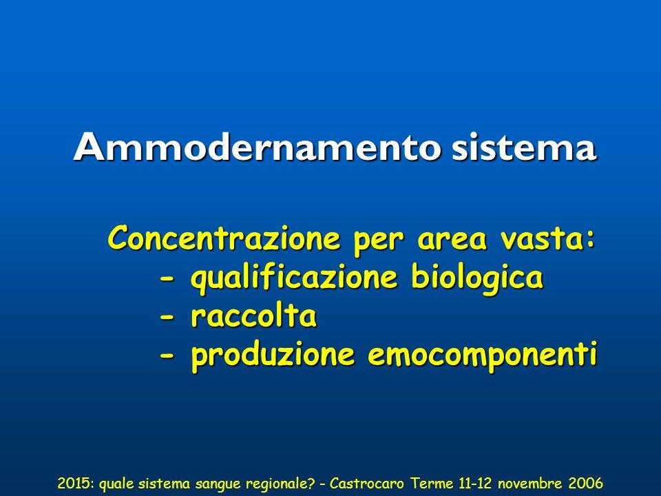 Ammodernamento sistema Concentrazione per area vasta:
