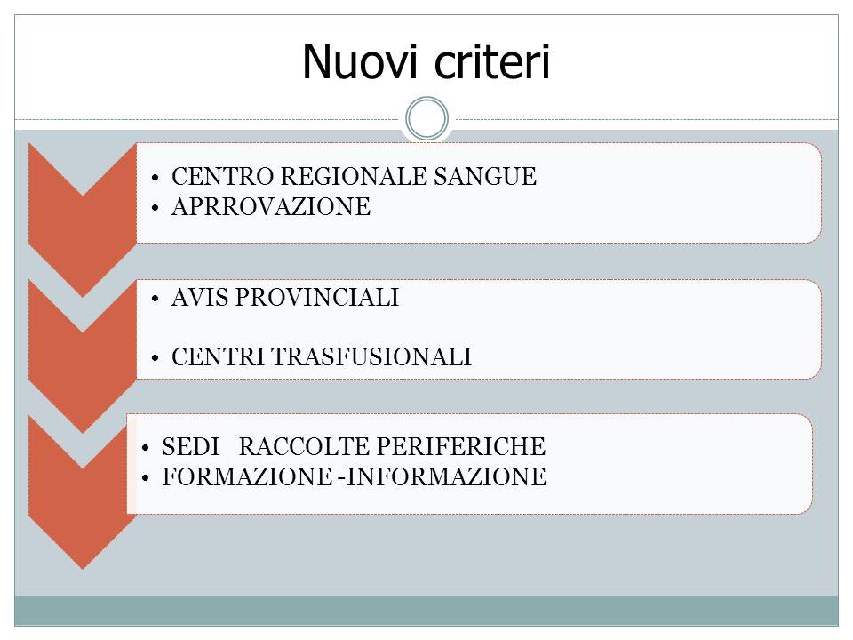 Nuovi criteri CENTRO REGIONALE SANGUE APRROVAZIONE AVIS PROVINCIALI