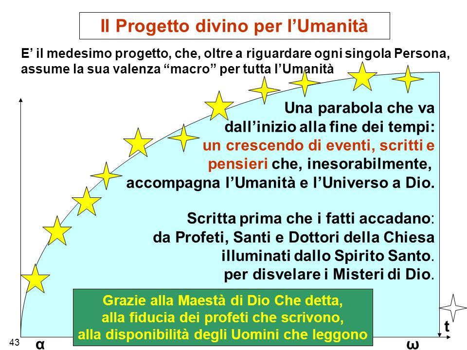 Il Progetto divino per l'Umanità