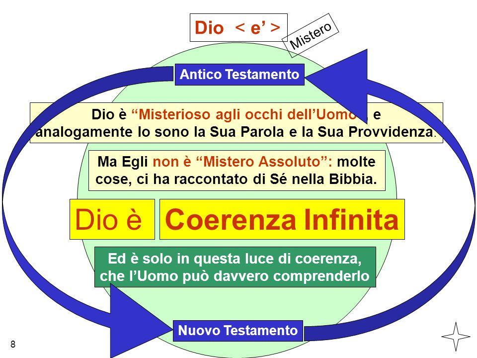 Dio è Coerenza Infinita Dio < e' >