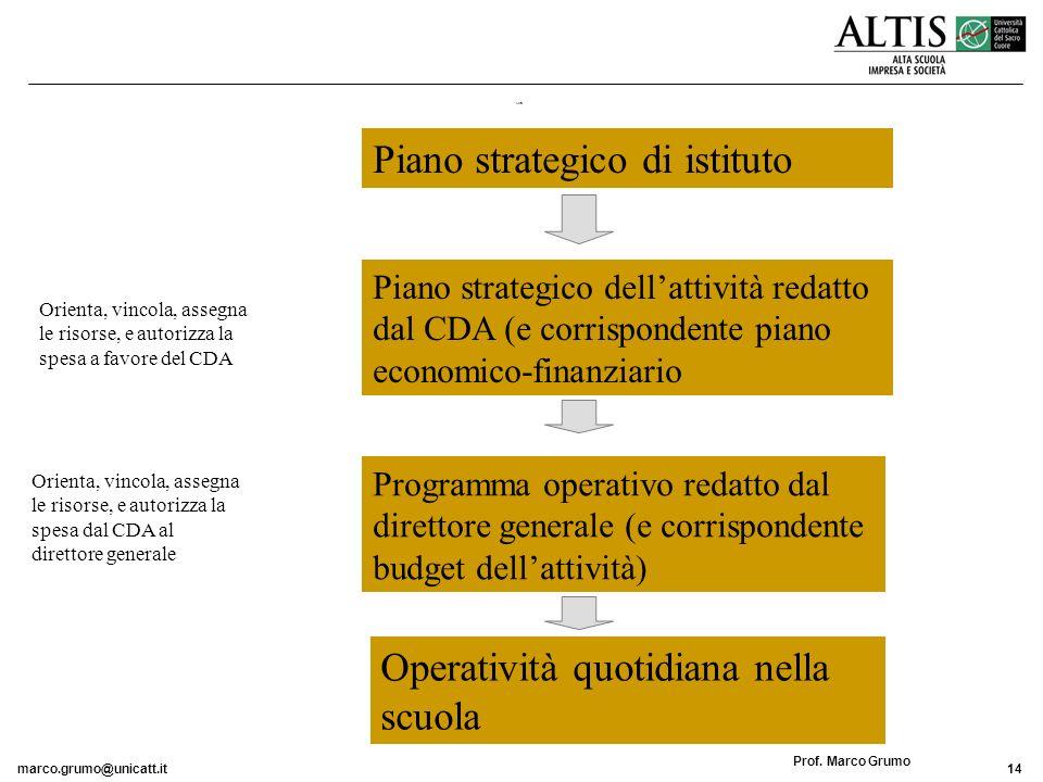 Piano strategico di istituto