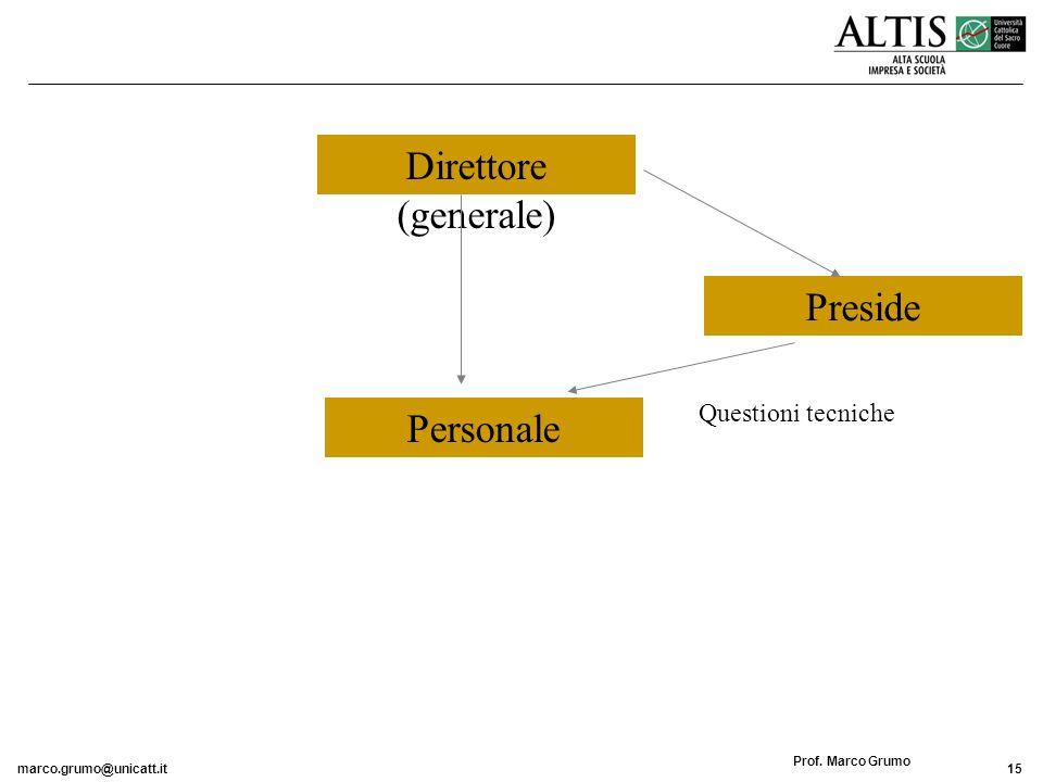 Direttore (generale) Preside Personale Questioni tecniche