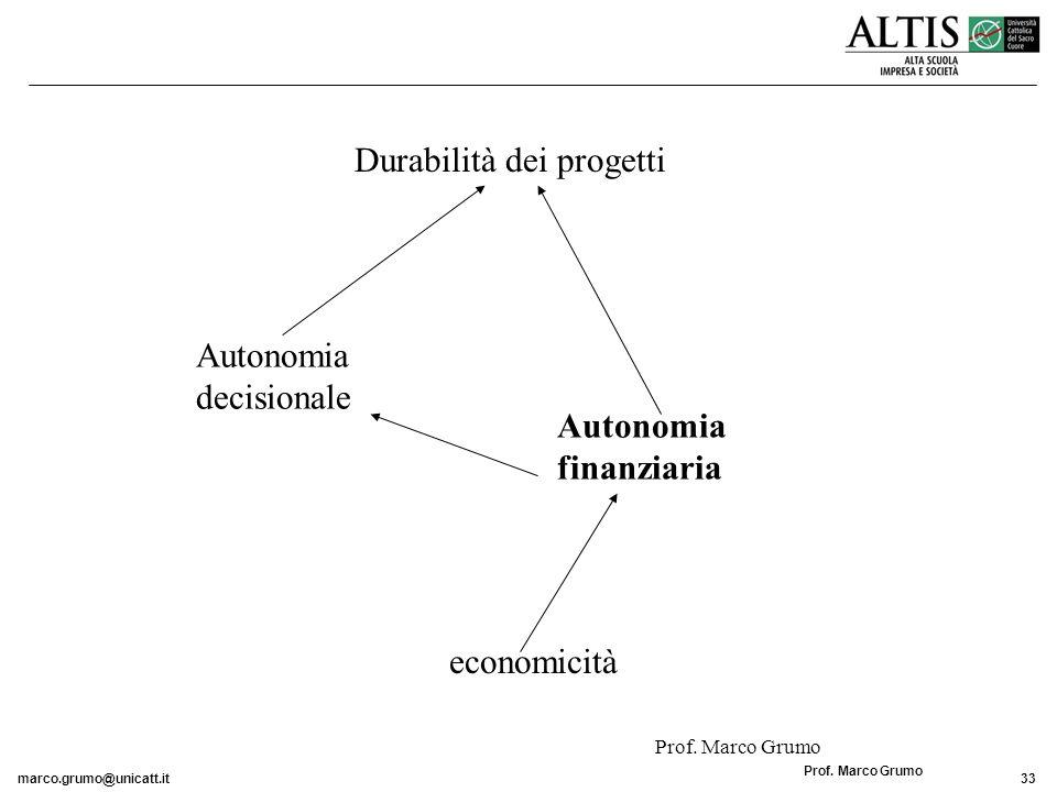 Durabilità dei progetti