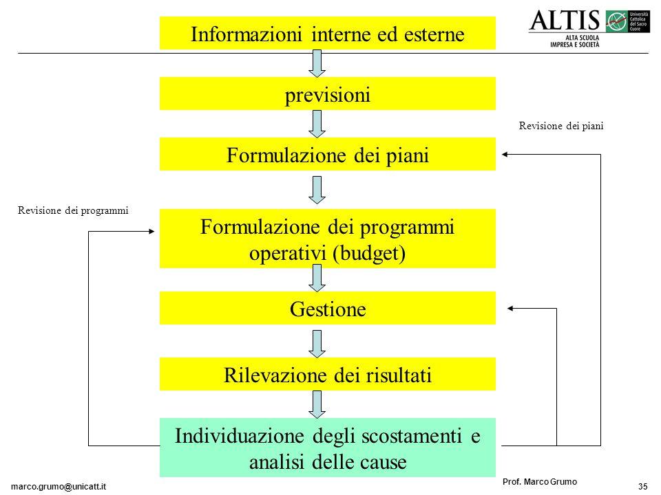 Informazioni interne ed esterne