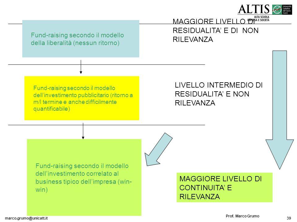 MAGGIORE LIVELLO DI RESIDUALITA' E DI NON RILEVANZA