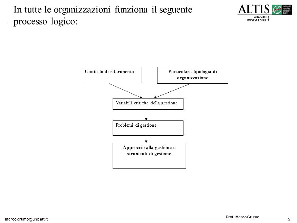 In tutte le organizzazioni funziona il seguente processo logico: