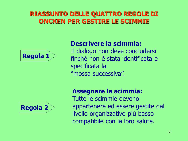 RIASSUNTO DELLE QUATTRO REGOLE DI ONCKEN PER GESTIRE LE SCIMMIE