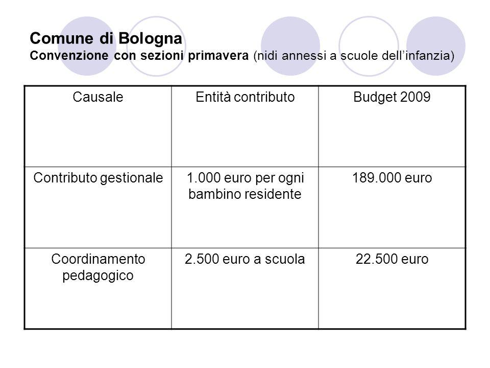 Comune di Bologna Convenzione con sezioni primavera (nidi annessi a scuole dell'infanzia)