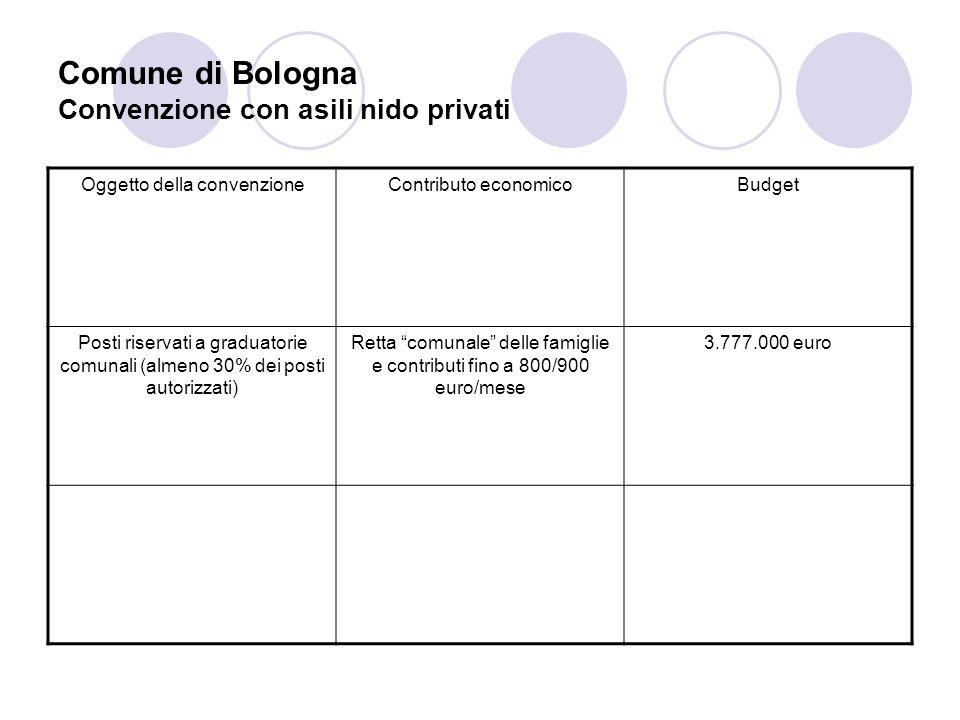 Comune di Bologna Convenzione con asili nido privati