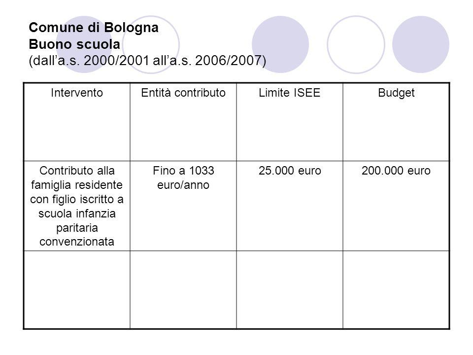 Comune di Bologna Buono scuola (dall'a. s. 2000/2001 all'a. s