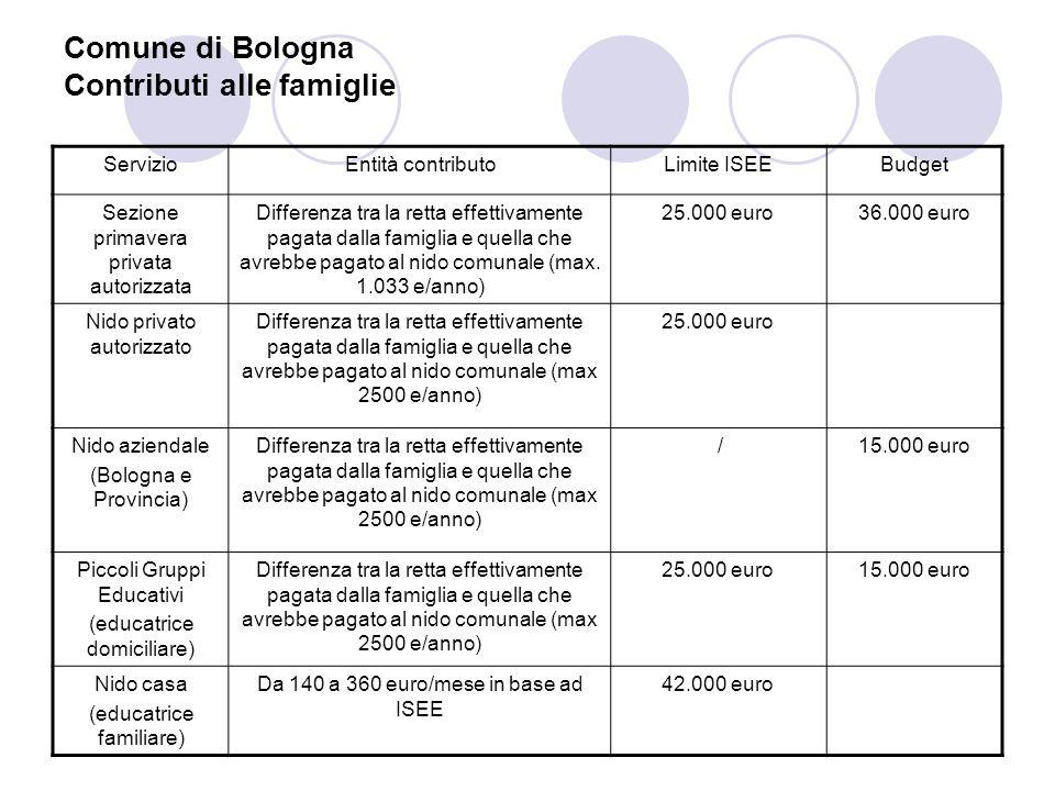 Comune di Bologna Contributi alle famiglie