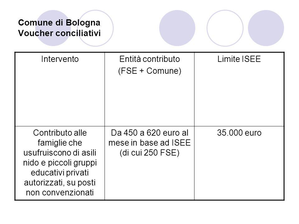 Comune di Bologna Voucher conciliativi