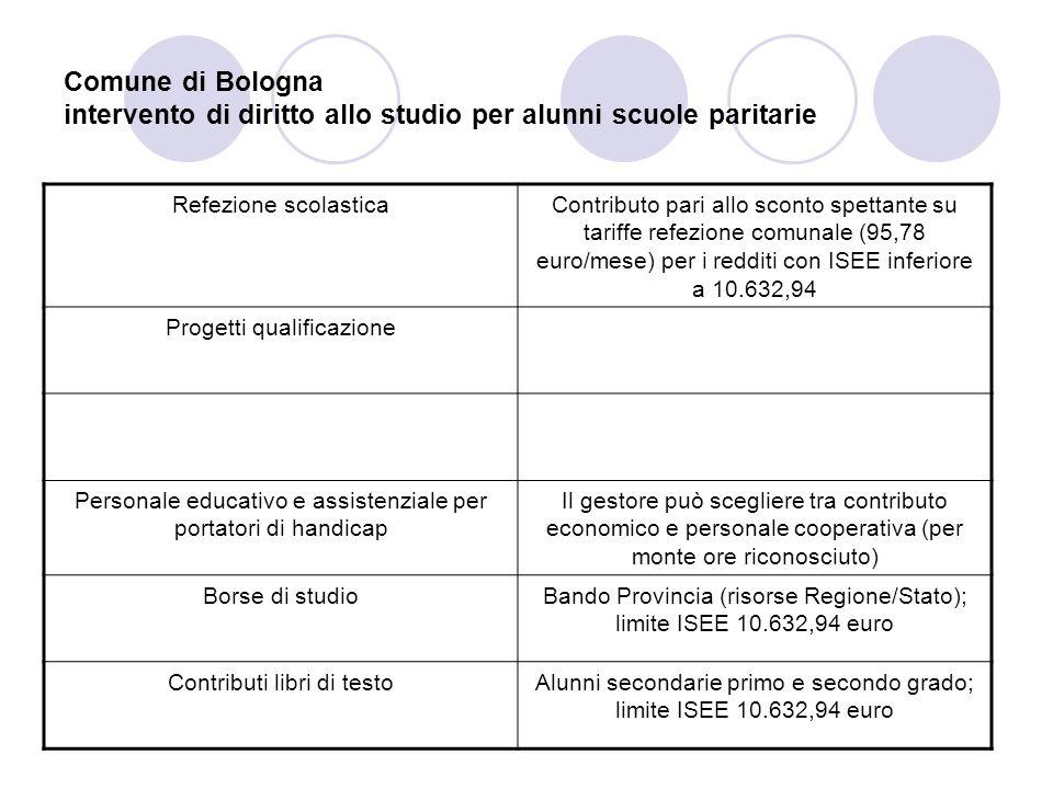 Comune di Bologna intervento di diritto allo studio per alunni scuole paritarie