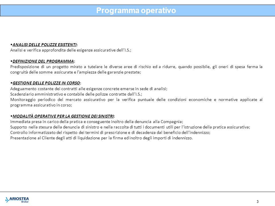 Programma operativo ANALISI DELLE POLIZZE ESISTENTI:
