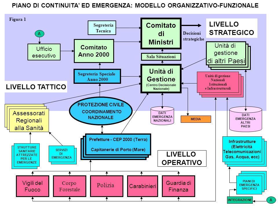 Comitato di Ministri LIVELLO TATTICO LIVELLO OPERATIVO