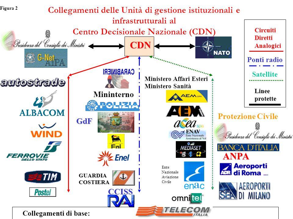 Figura 2 Collegamenti delle Unità di gestione istituzionali e infrastrutturali al Centro Decisionale Nazionale (CDN)