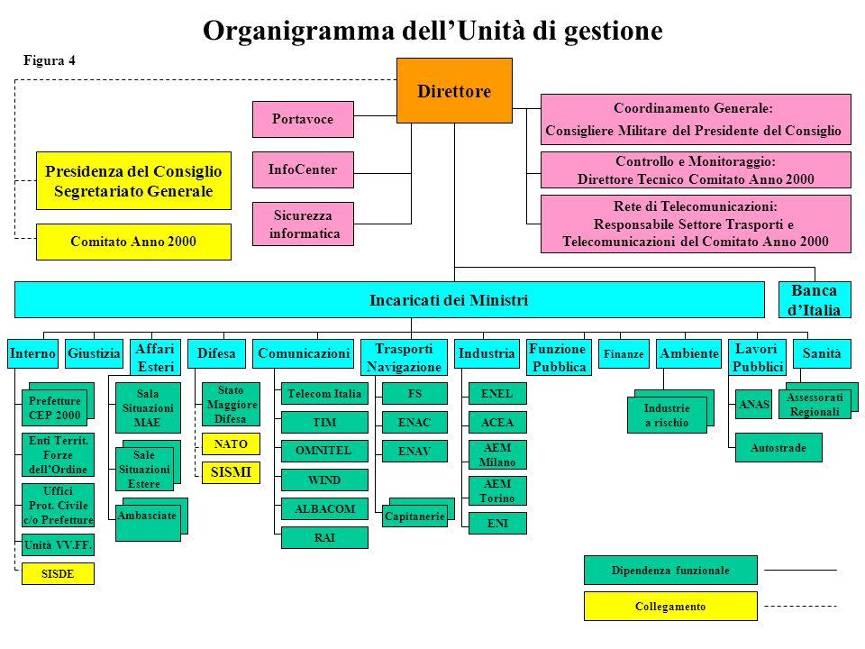 Organigramma dell'Unità di gestione