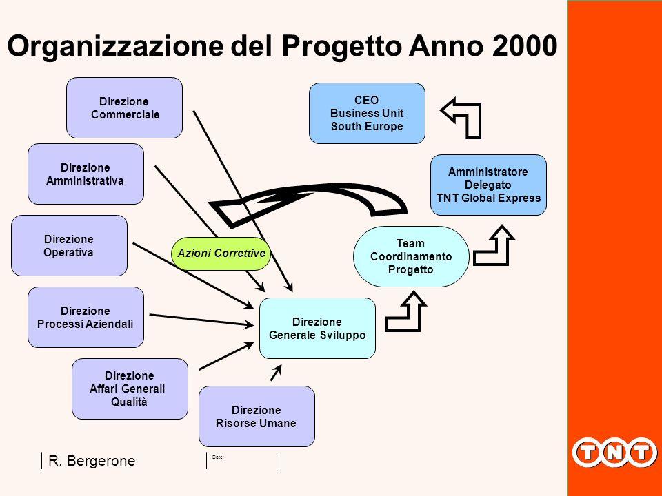 Organizzazione del Progetto Anno 2000