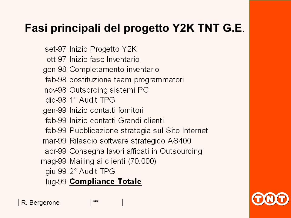 Fasi principali del progetto Y2K TNT G.E.