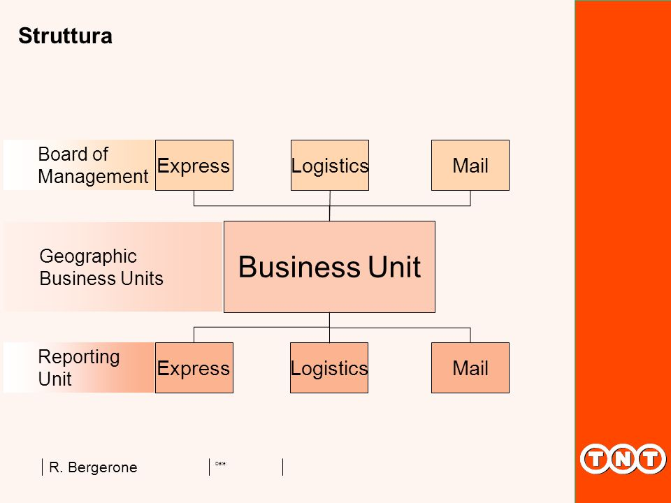 Business Unit Struttura Express Logistics Mail Board of Management