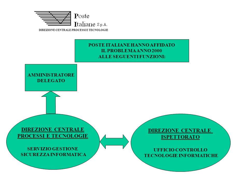 DIREZIONE CENTRALE DIREZIONE CENTRALE PROCESSI E TECNOLOGIE