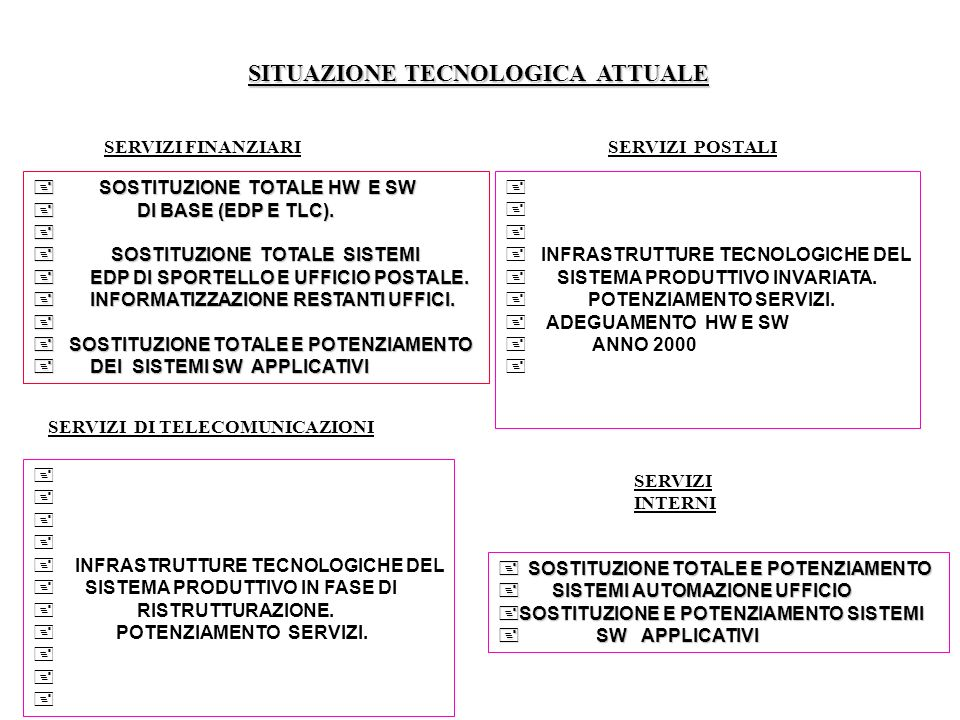 SITUAZIONE TECNOLOGICA ATTUALE