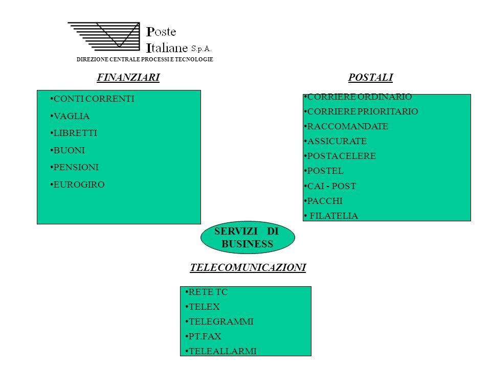 FINANZIARI POSTALI SERVIZI DI BUSINESS TELECOMUNICAZIONI