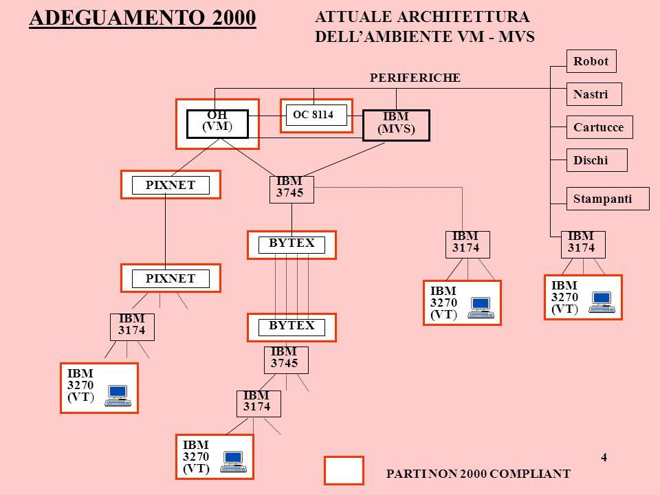 ADEGUAMENTO 2000 ATTUALE ARCHITETTURA DELL'AMBIENTE VM - MVS Robot