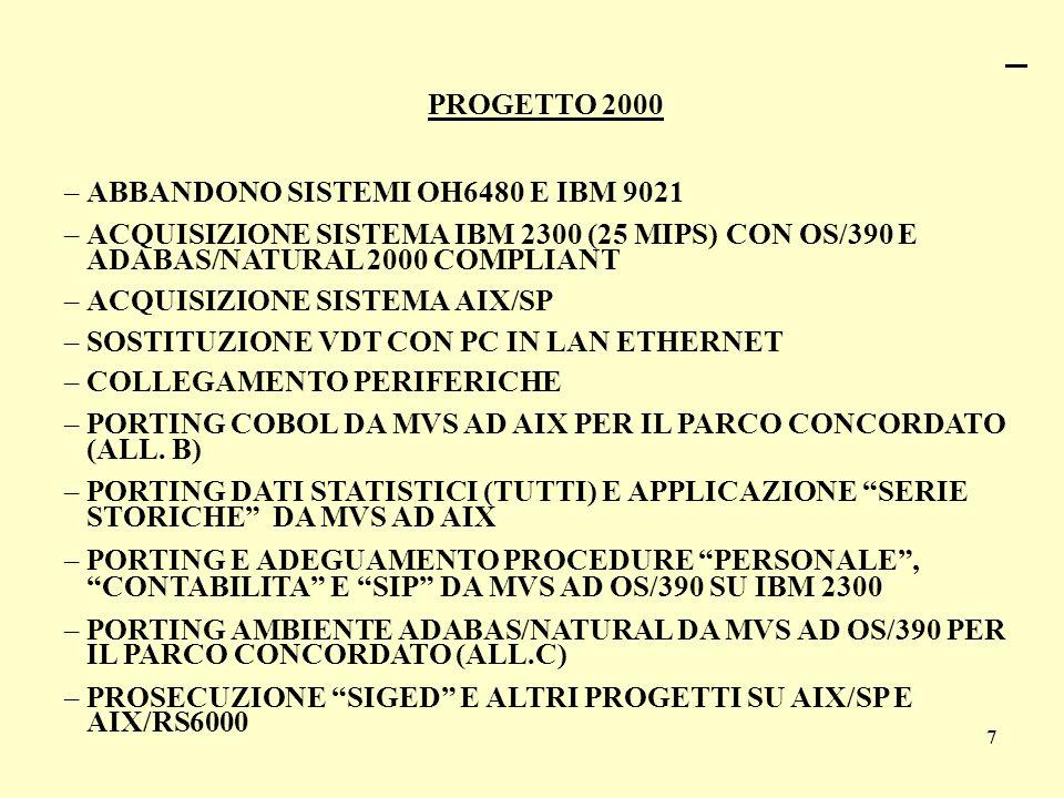 ABBANDONO SISTEMI OH6480 E IBM 9021