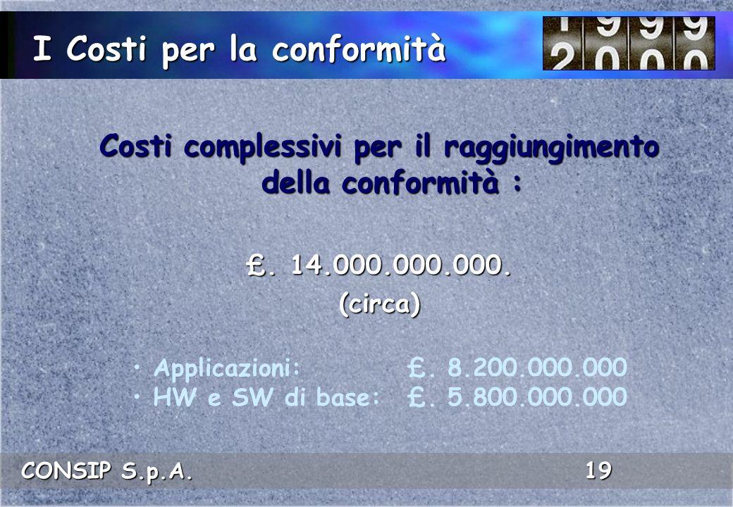 I Costi per la conformità