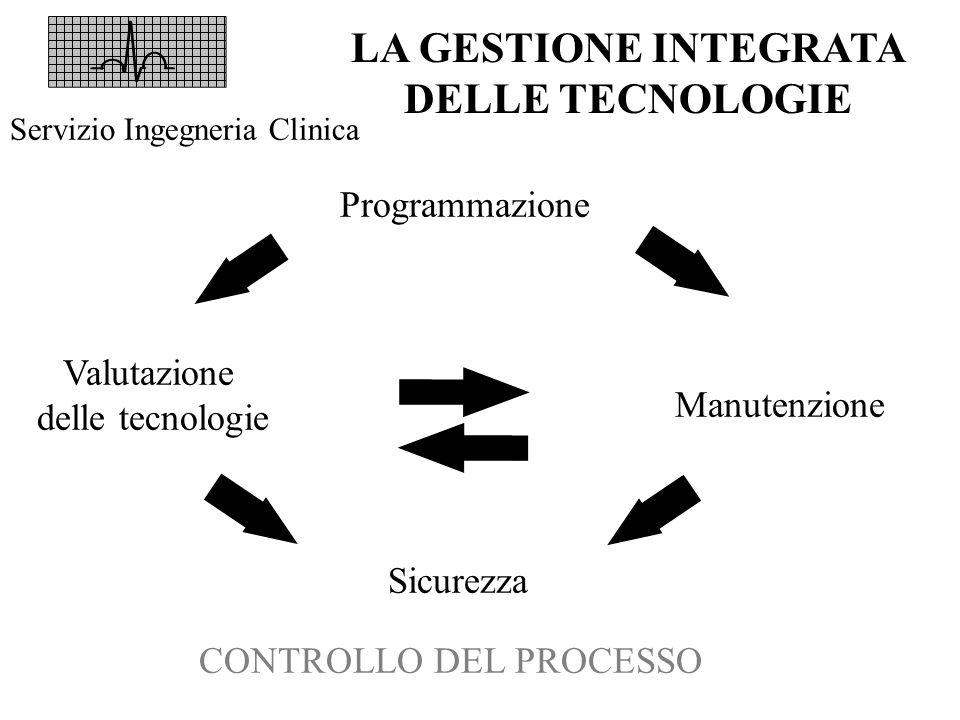 LA GESTIONE INTEGRATA DELLE TECNOLOGIE