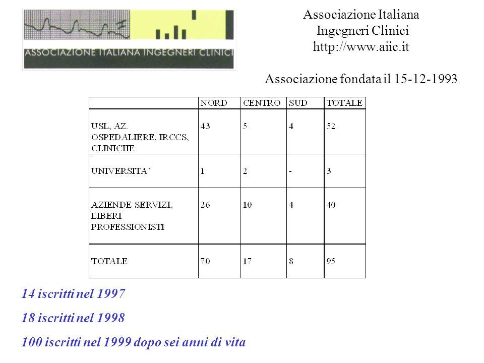 Associazione Italiana Ingegneri Clinici http://www. aiic