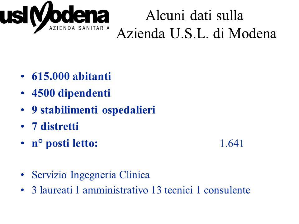 Alcuni dati sulla Azienda U.S.L. di Modena