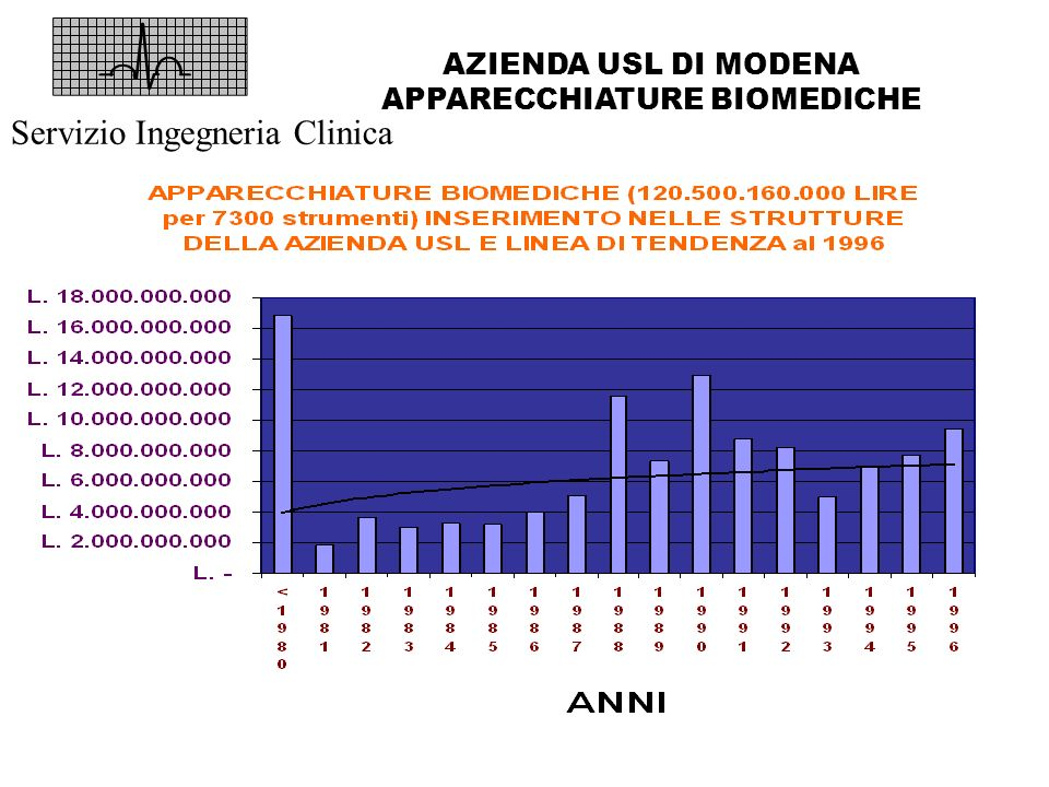 AZIENDA USL DI MODENA APPARECCHIATURE BIOMEDICHE