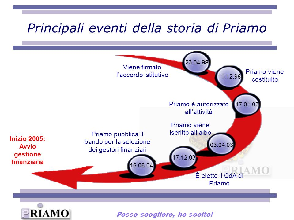 Principali eventi della storia di Priamo