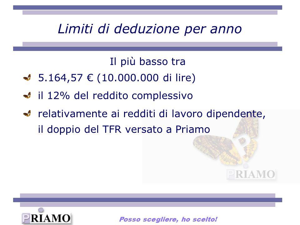 Limiti di deduzione per anno