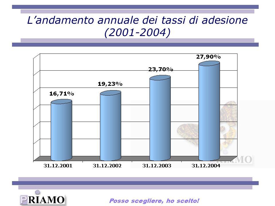 L'andamento annuale dei tassi di adesione (2001-2004)