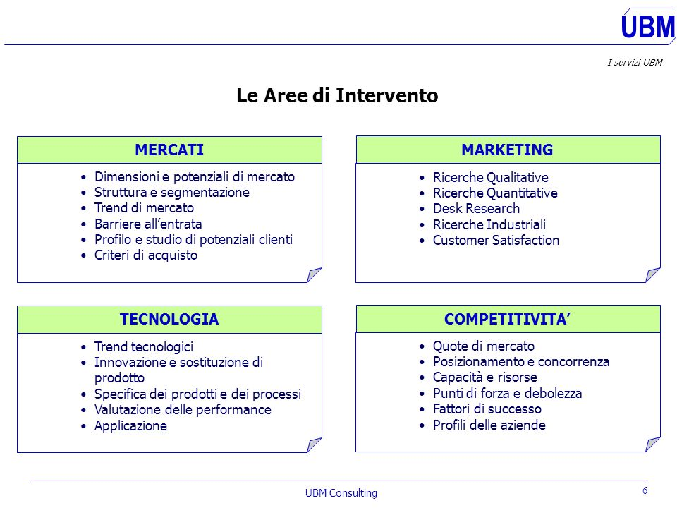 Le Aree di Intervento MERCATI MARKETING TECNOLOGIA COMPETITIVITA'