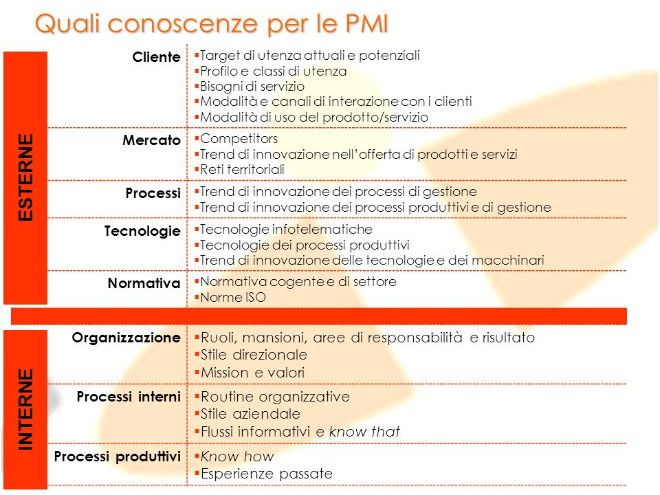 Quali conoscenze per le PMI