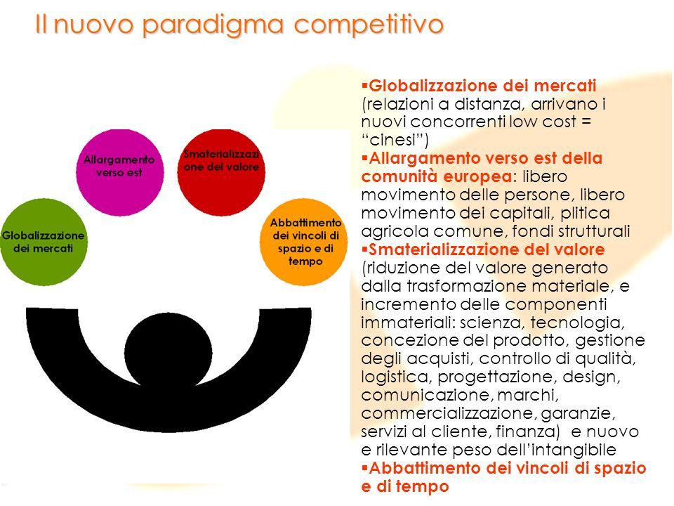 Il nuovo paradigma competitivo