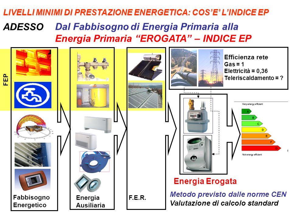 Dal Fabbisogno di Energia Primaria alla